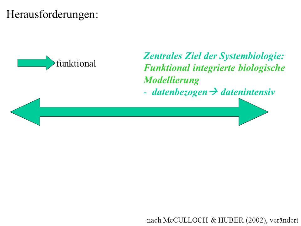 nach McCULLOCH & HUBER (2002), verändert Herausforderungen: Zentrales Ziel der Systembiologie: Funktional integrierte biologische Modellierung - daten