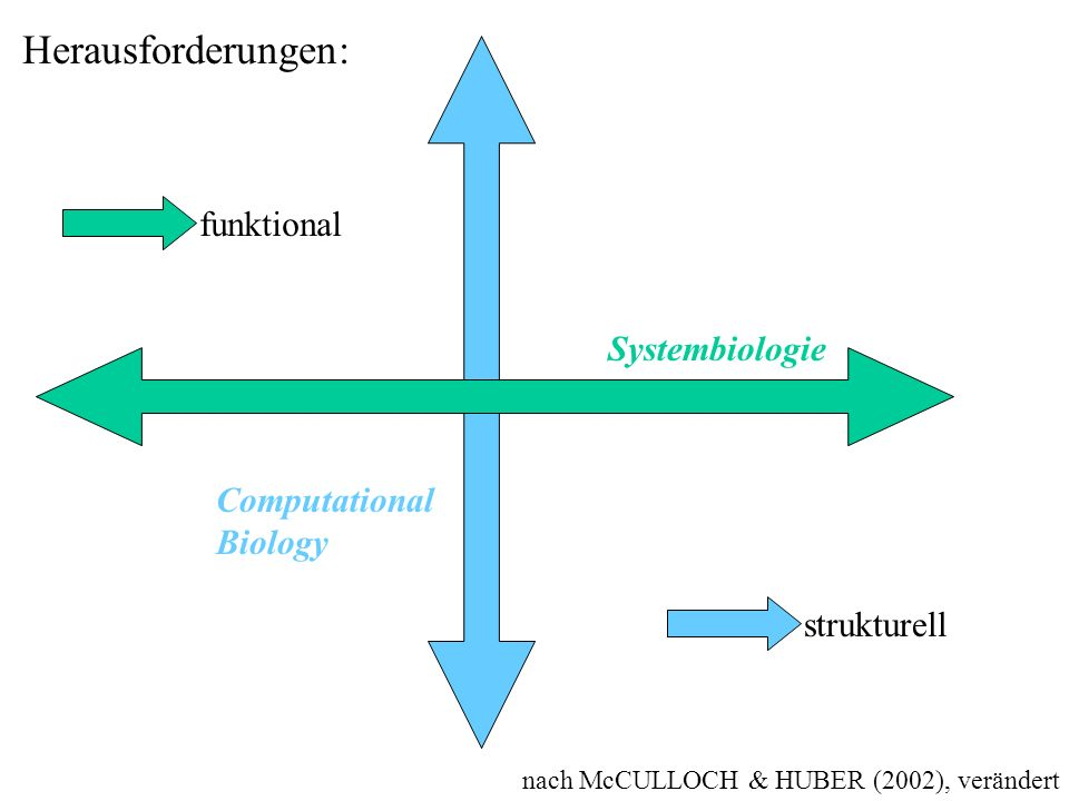 nach McCULLOCH & HUBER (2002), verändert Herausforderungen: funktional strukturell Systembiologie Computational Biology