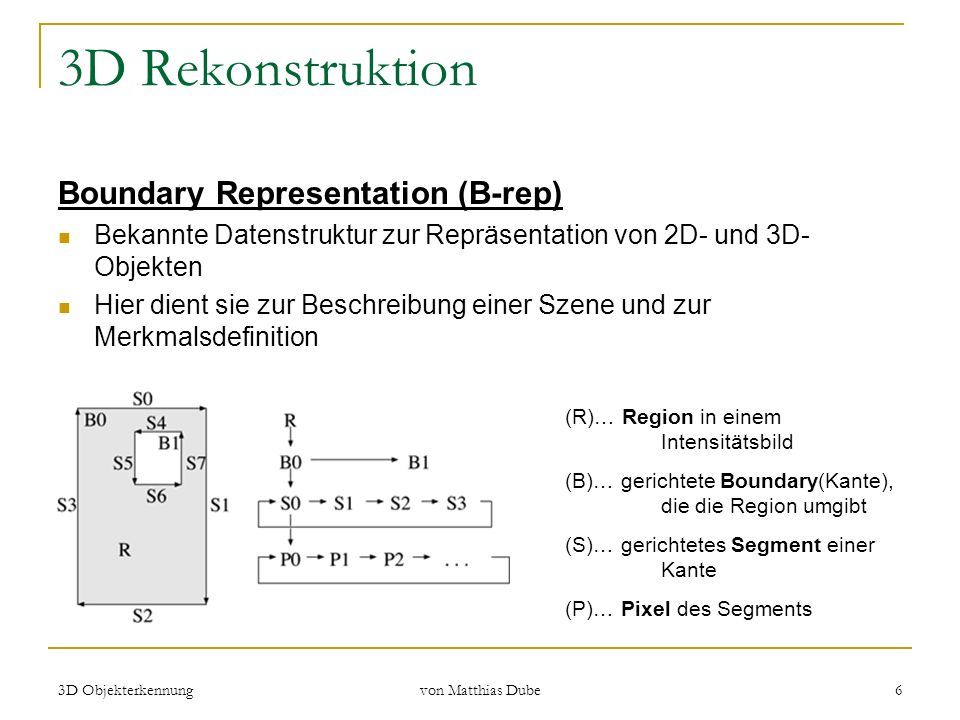 3D Objekterkennung von Matthias Dube 6 3D Rekonstruktion Boundary Representation (B-rep) Bekannte Datenstruktur zur Repräsentation von 2D- und 3D- Obj