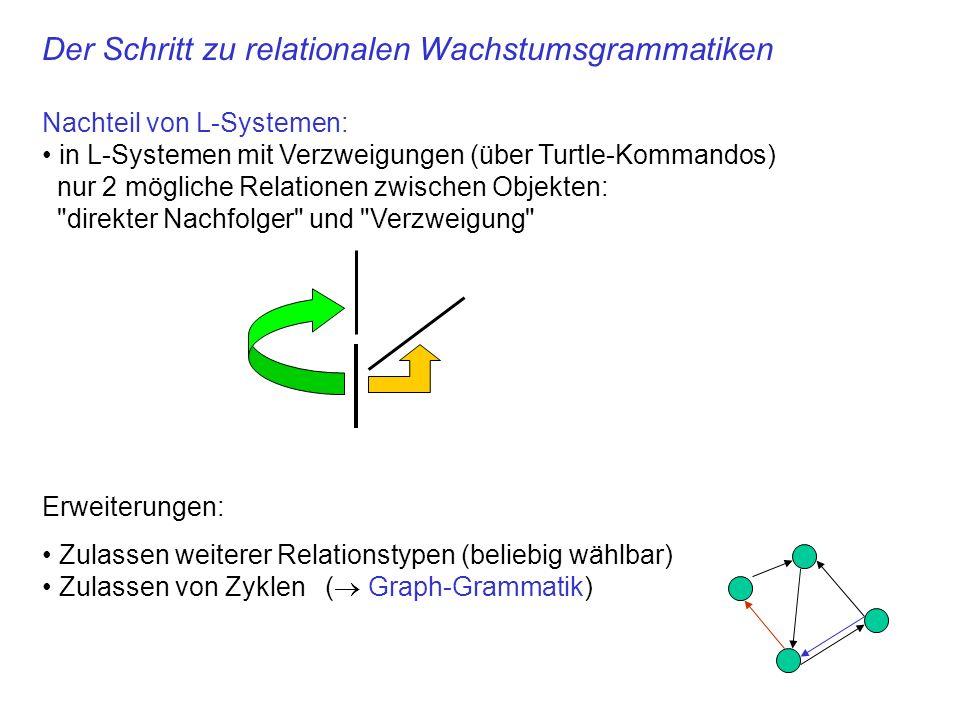 Der Schritt zu relationalen Wachstumsgrammatiken Nachteil von L-Systemen: in L-Systemen mit Verzweigungen (über Turtle-Kommandos) nur 2 mögliche Relat