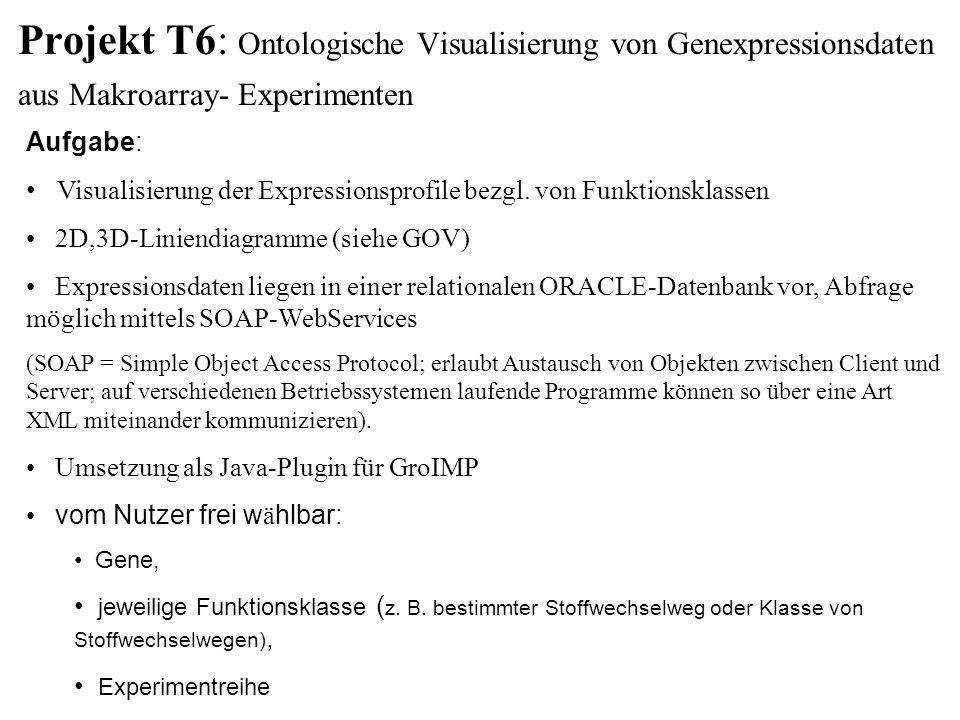 Projekt T6: Ontologische Visualisierung von Genexpressionsdaten aus Makroarray- Experimenten Aufgabe: Visualisierung der Expressionsprofile bezgl.