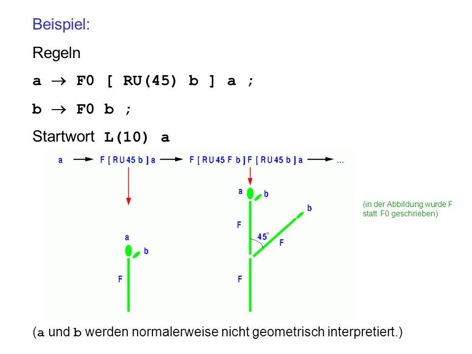Beispiel: Regeln a F0 [ RU(45) b ] a ; b F0 b ; Startwort L(10) a ( a und b werden normalerweise nicht geometrisch interpretiert.) (in der Abbildung w