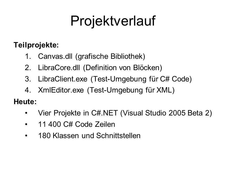 Projektverlauf Teilprojekte: 1.Canvas.dll (grafische Bibliothek) 2.LibraCore.dll (Definition von Blöcken) 3.LibraClient.exe (Test-Umgebung für C# Code) 4.XmlEditor.exe (Test-Umgebung für XML) Heute: Vier Projekte in C#.NET (Visual Studio 2005 Beta 2) 11 400 C# Code Zeilen 180 Klassen und Schnittstellen