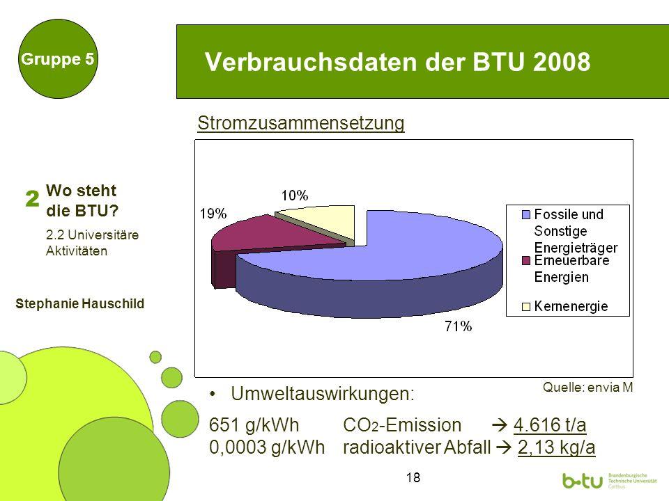 18 Verbrauchsdaten der BTU 2008 Gruppe 5 Stromzusammensetzung Quelle: envia M 2 2.2 Universitäre Aktivitäten Umweltauswirkungen: 651 g/kWh CO 2 -Emiss