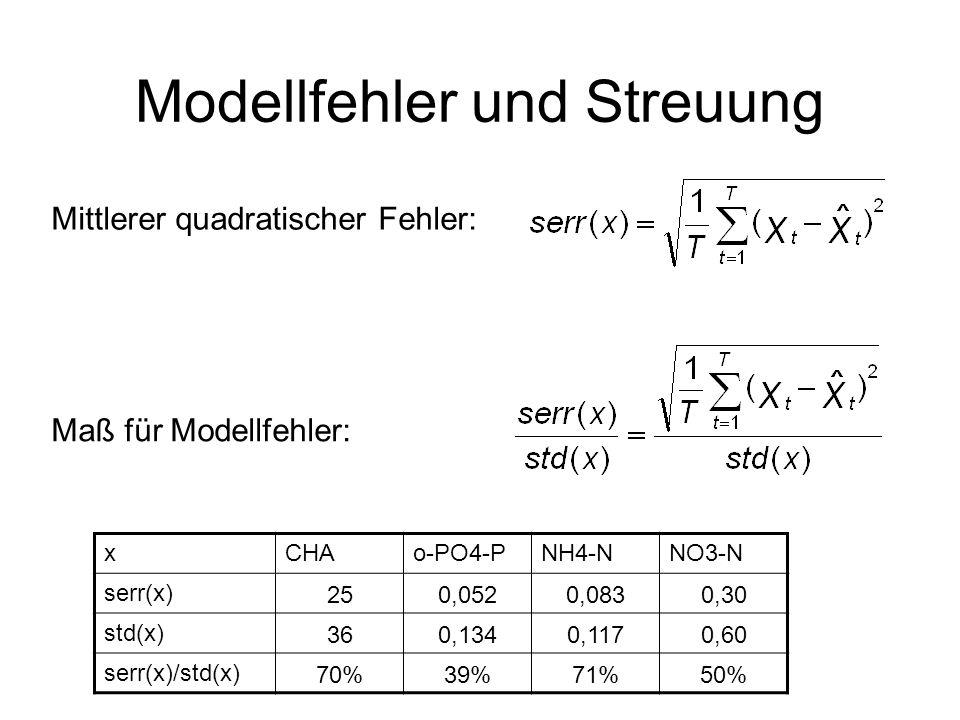 Modellfehler und Streuung Mittlerer quadratischer Fehler: Maß für Modellfehler: xCHAo-PO4-PNH4-NNO3-N serr(x) 250,0520,0830,30 std(x) 360,1340,1170,60