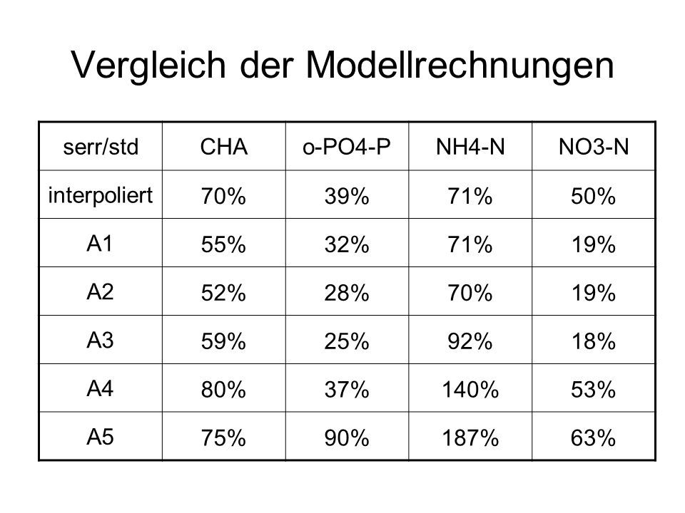 Vergleich der Modellrechnungen serr/stdCHAo-PO4-PNH4-NNO3-N interpoliert 70%39%71%50% A1 55%32%71%19% A2 52%28%70%19% A3 59%25%92%18% A4 80%37%140%53% A5 75%90%187%63%