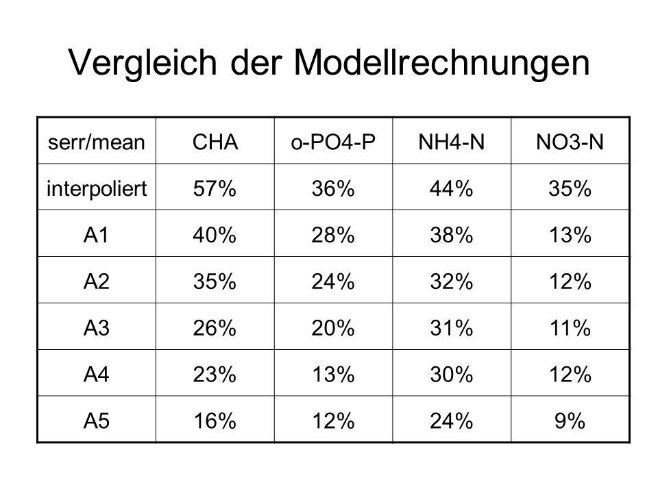 Vergleich der Modellrechnungen serr/meanCHAo-PO4-PNH4-NNO3-N interpoliert57%36%44%35% A140%28%38%13% A235%24%32%12% A326%20%31%11% A423%13%30%12% A516%12%24%9%