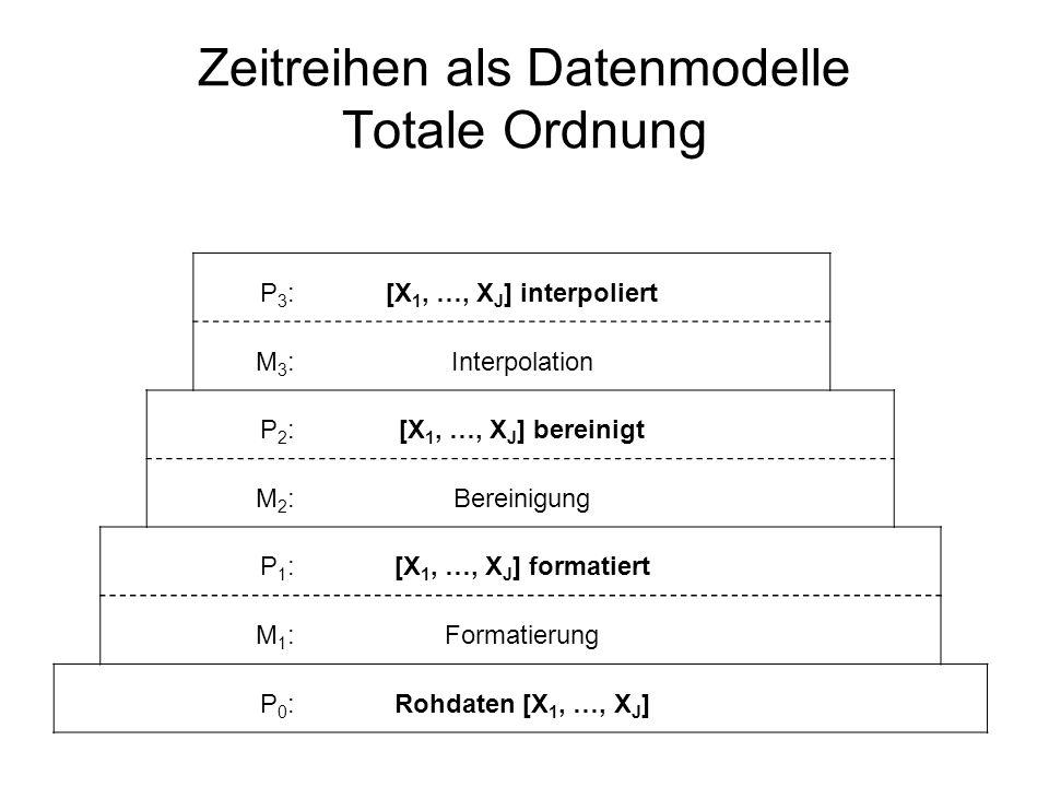 Zeitreihen als Datenmodelle Totale Ordnung P3:P3:[X 1, …, X J ] interpoliert M3:M3:Interpolation P2:P2:[X 1, …, X J ] bereinigt M2:M2:Bereinigung P1:P1:[X 1, …, X J ] formatiert M1:M1:Formatierung P0:P0:Rohdaten [X 1, …, X J ]