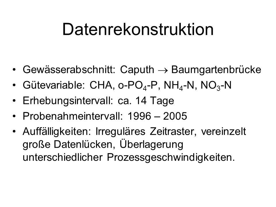 Datenrekonstruktion Gewässerabschnitt: Caputh Baumgartenbrücke Gütevariable: CHA, o-PO 4 -P, NH 4 -N, NO 3 -N Erhebungsintervall: ca.