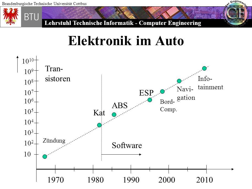 Lehrstuhl Technische Informatik - Computer Engineering Brandenburgische Technische Universität Cottbus Elektronik im Auto 19701980199020002010 10 10 2