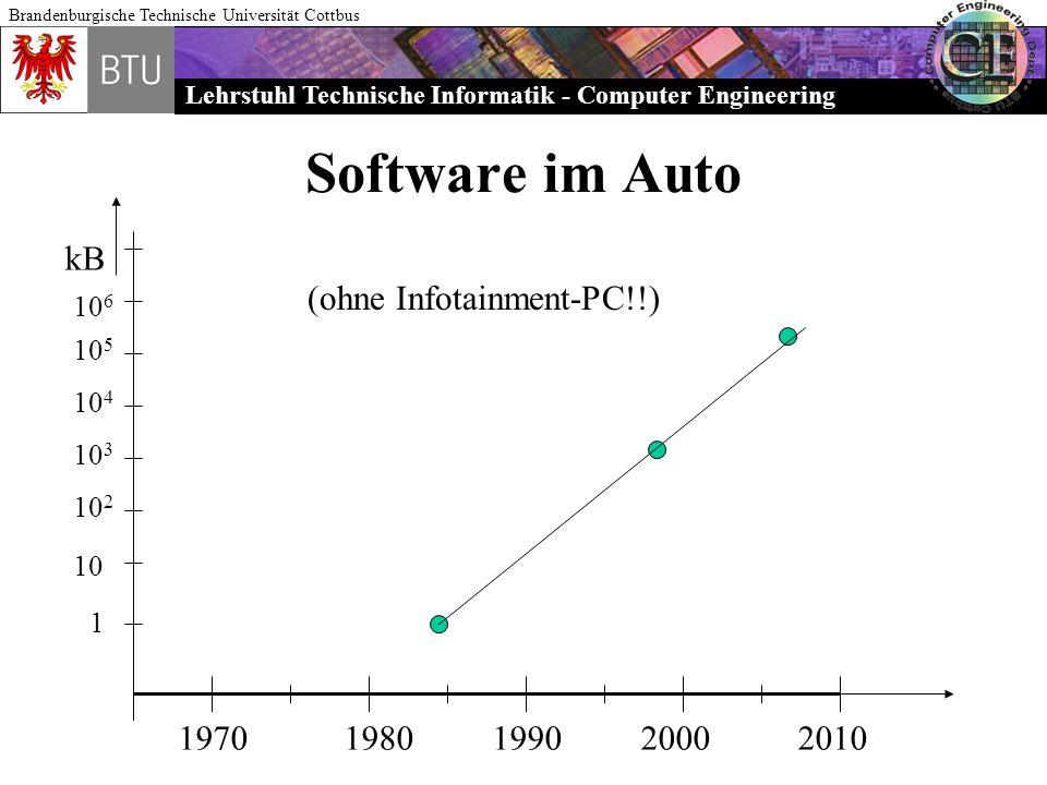 Lehrstuhl Technische Informatik - Computer Engineering Brandenburgische Technische Universität Cottbus Software im Auto 19701980199020002010 kB 1 10 1