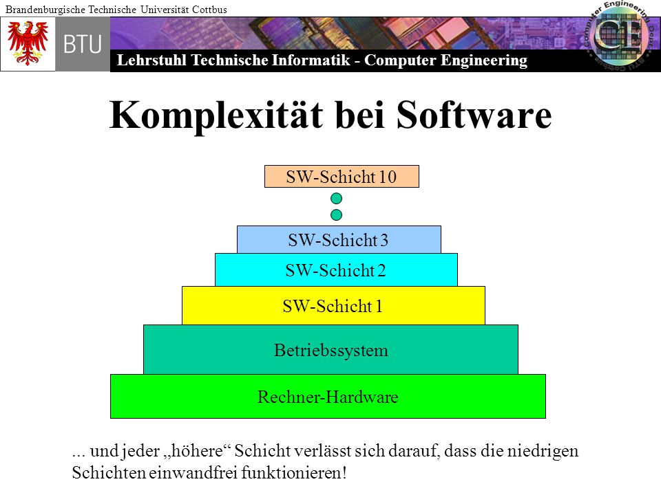 Lehrstuhl Technische Informatik - Computer Engineering Brandenburgische Technische Universität Cottbus Komplexität bei Software Betriebssystem Rechner