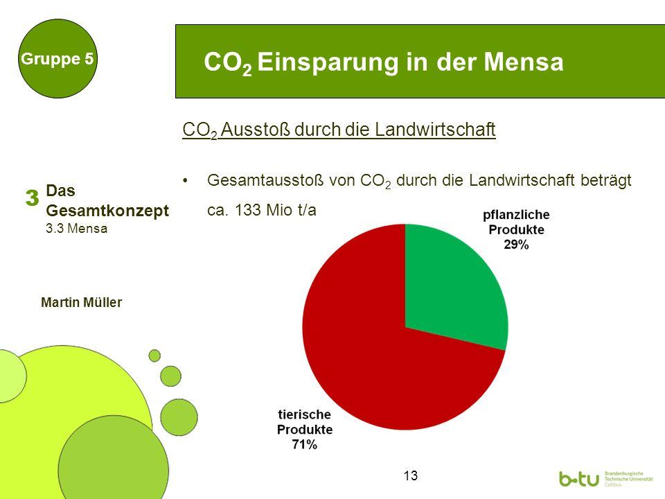 13 CO 2 Ausstoß durch die Landwirtschaft Gesamtausstoß von CO 2 durch die Landwirtschaft beträgt ca.
