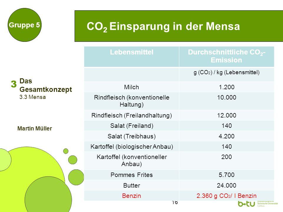 16 CO 2 Einsparung in der Mensa Gruppe 5 LebensmittelDurchschnittliche CO 2 - Emission g (CO 2 ) / kg (Lebensmittel) Milch1.200 Rindfleisch (konventionelle Haltung) 10.000 Rindfleisch (Freilandhaltung)12.000 Salat (Freiland)140 Salat (Treibhaus)4.200 Kartoffel (biologischer Anbau)140 Kartoffel (konventioneller Anbau) 200 Pommes Frites5.700 Butter24.000 Benzin2.360 g CO 2 / l Benzin 3 3.3 Mensa Martin Müller Das Gesamtkonzept