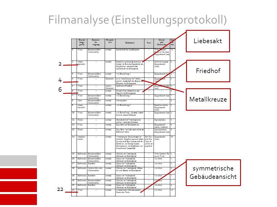 Filmanalyse (Einstellungsprotokoll) Einstel- lungs- größe Kamera- be- wegung Perspek- tive BildinhaltText Musik und Geräusche Zeit in Sec.