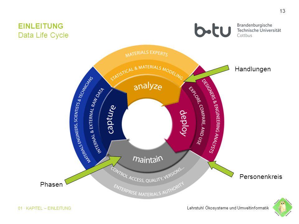 13 EINLEITUNG Data Life Cycle Lehrstuhl Ökosysteme und Umweltinformatik Personenkreis Handlungen Phasen 13 01 · KAPITEL – EINLEITUNG
