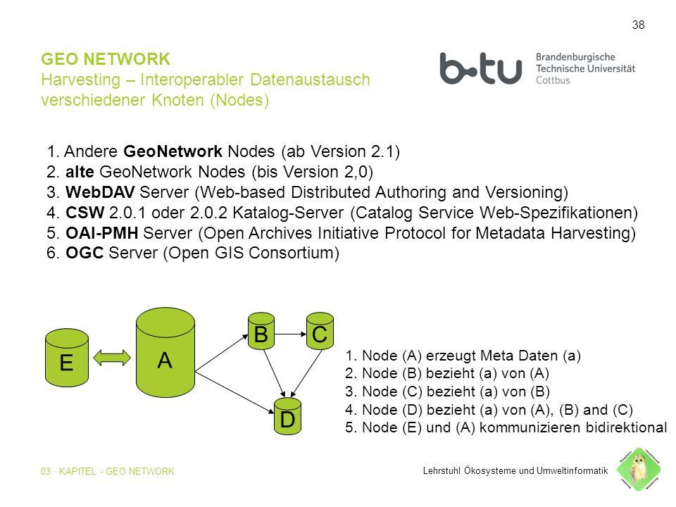 38 GEO NETWORK Harvesting – Interoperabler Datenaustausch verschiedener Knoten (Nodes) 1.