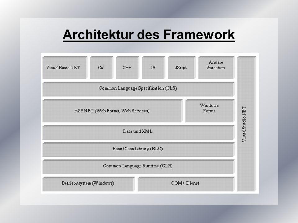 Komponenten und Aufbau Betriebssystem und COM+ Dienste Common Language Runtime Typensystem Metadaten Ausführungssystem Base Framework Windows Client / ASP.NET Applikationen