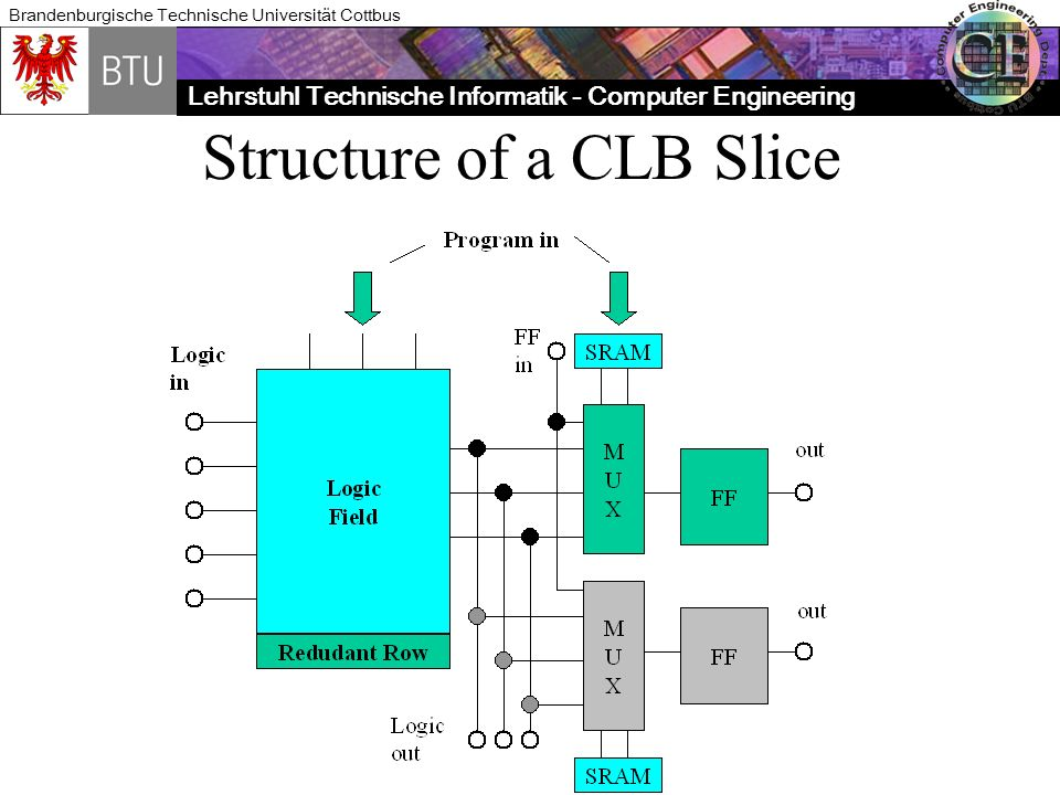 Lehrstuhl Technische Informatik - Computer Engineering Brandenburgische Technische Universität Cottbus Structure of a CLB Slice