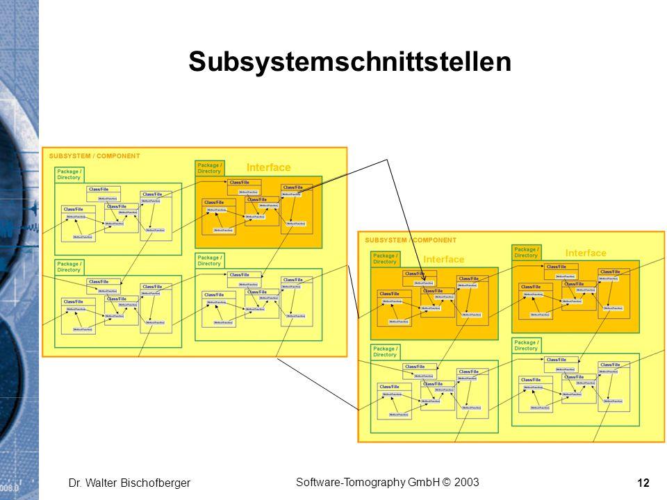 Software-Tomography GmbH © 2003 Dr. Walter Bischofberger12 Subsystemschnittstellen