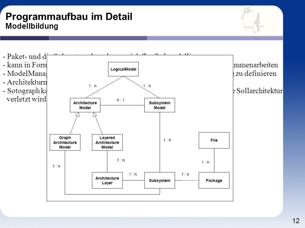 12 Programmaufbau im Detail Modellbildung - Paket- und die Subsystemebene lassen sich flexibel modellieren - kann in Form von Architekturmodellen besc