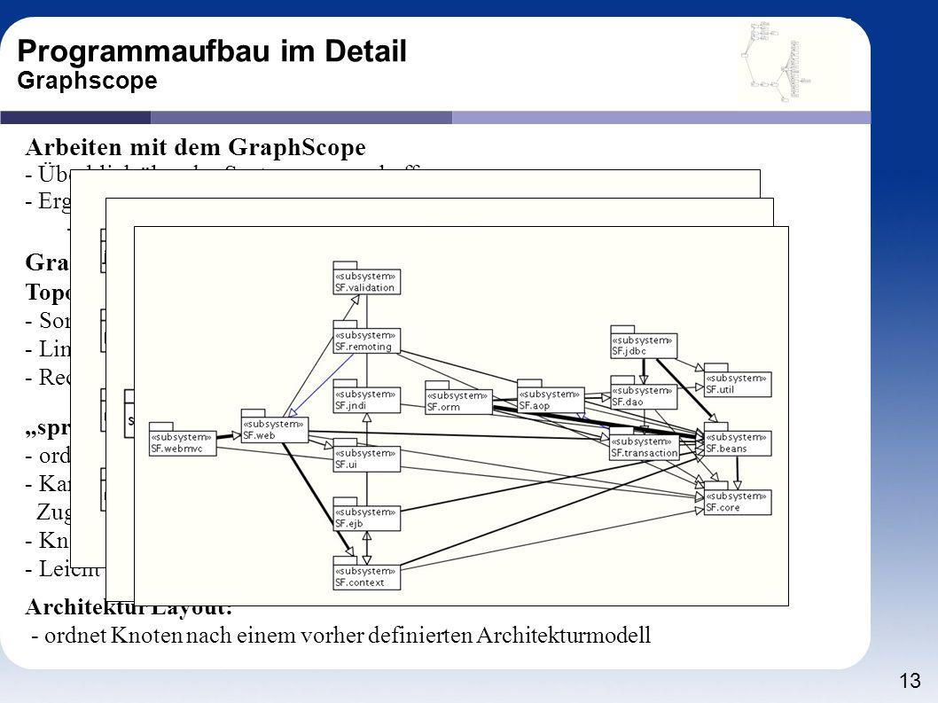 13 Graphlayouts Topologielayout: - Sortierung der Knoten nach Benutzung - Links werden die benutzenden Knoten abgebildet - Rechts die eher benutzten K