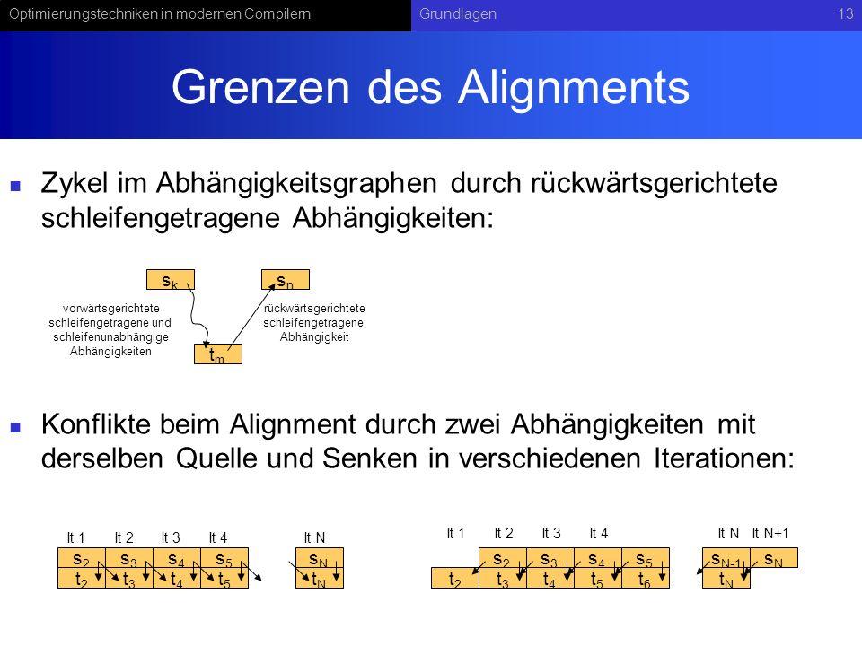 Optimierungstechniken in modernen CompilernGrundlagen13 Grenzen des Alignments Zykel im Abhängigkeitsgraphen durch rückwärtsgerichtete schleifengetragene Abhängigkeiten: Konflikte beim Alignment durch zwei Abhängigkeiten mit derselben Quelle und Senken in verschiedenen Iterationen: sksk tmtm snsn rückwärtsgerichtete schleifengetragene Abhängigkeit vorwärtsgerichtete schleifengetragene und schleifenunabhängige Abhängigkeiten s2s2 t2t2 s3s3 t3t3 s4s4 t4t4 s5s5 t5t5 sNsN tNtN It 1It 2It 3It 4It N s2s2 t2t2 s3s3 t3t3 s4s4 t4t4 s5s5 t5t5 sNsN tNtN It 1It 2It 3It 4It NIt N+1 t6t6 s N-1
