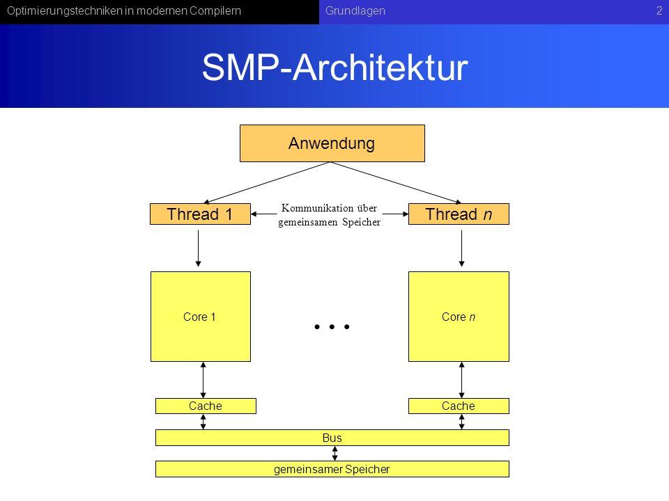 Optimierungstechniken in modernen CompilernGrundlagen2 SMP-Architektur Bus Cache gemeinsamer Speicher Core 1Core n … Anwendung Thread 1Thread n Kommunikation über gemeinsamen Speicher