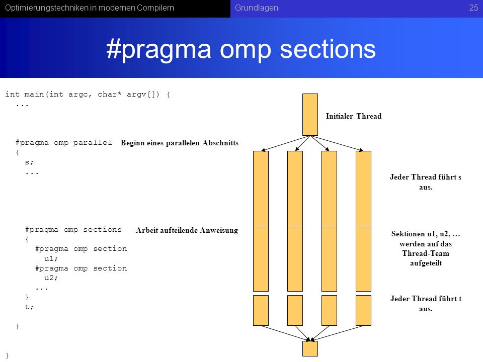Optimierungstechniken in modernen CompilernGrundlagen25 #pragma omp sections Initialer Thread int main(int argc, char* argv[]) {...