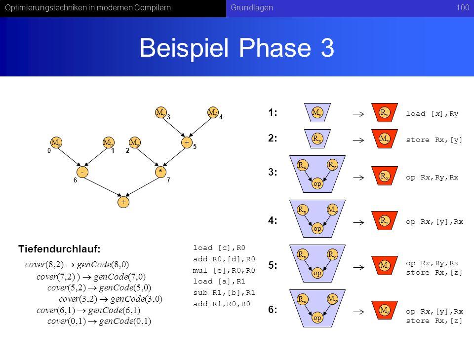Optimierungstechniken in modernen CompilernGrundlagen100 Beispiel Phase 3 RyRy op RxRx RxRx MxMx RyRy load [x],Ry op Rx,Ry,Rx MyMy op RxRx RxRx op Rx,
