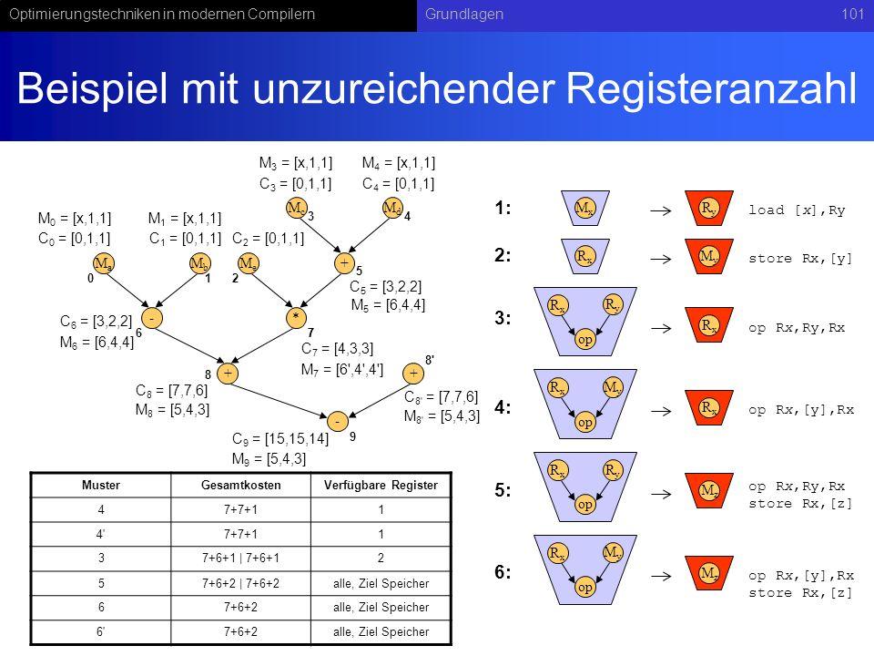 Optimierungstechniken in modernen CompilernGrundlagen101 Beispiel mit unzureichender Registeranzahl - MaMa MbMb + McMc MdMd * MeMe + 01 34 2 5 67 8 C