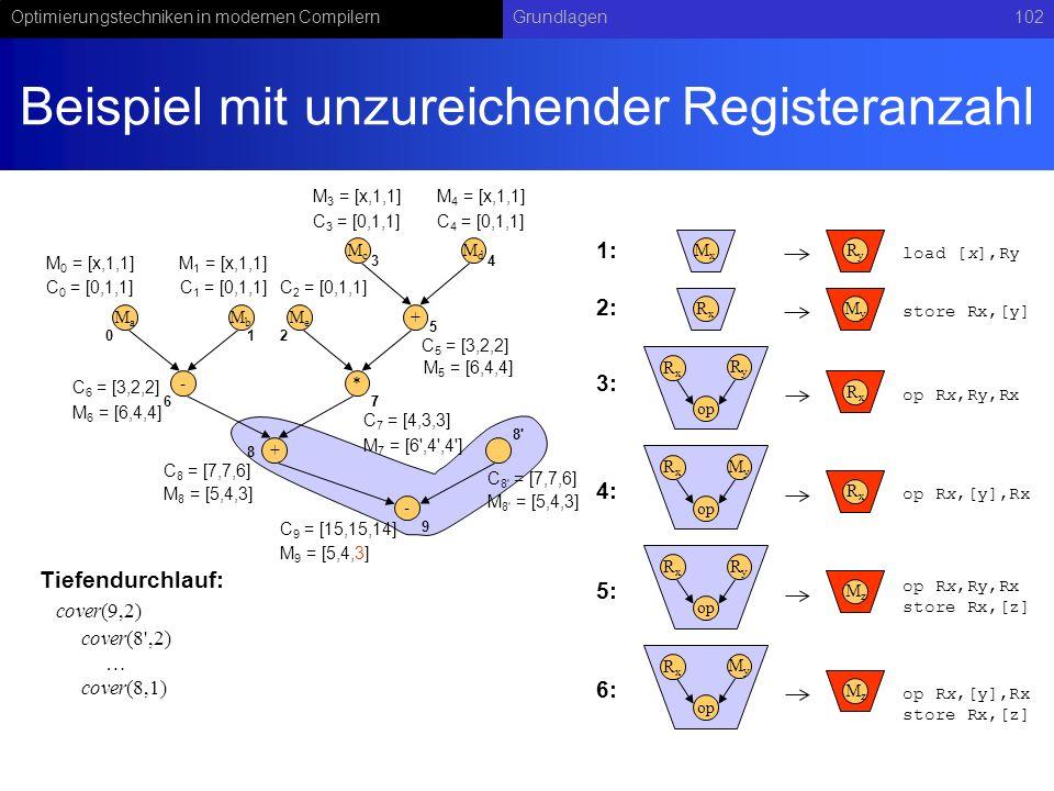 Optimierungstechniken in modernen CompilernGrundlagen102 Beispiel mit unzureichender Registeranzahl - MaMa MbMb + McMc MdMd * MeMe + 01 34 2 5 67 8 C