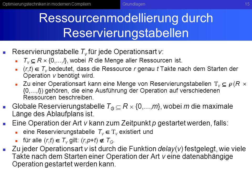 Optimierungstechniken in modernen CompilernGrundlagen15 Ressourcenmodellierung durch Reservierungstabellen Reservierungstabelle T v für jede Operation