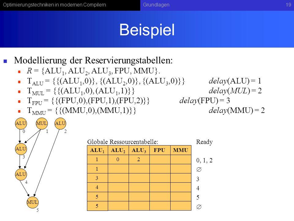 Optimierungstechniken in modernen CompilernGrundlagen19 Beispiel Modellierung der Reservierungstabellen: R = {ALU 1, ALU 2, ALU 3, FPU, MMU}. ALU = {{