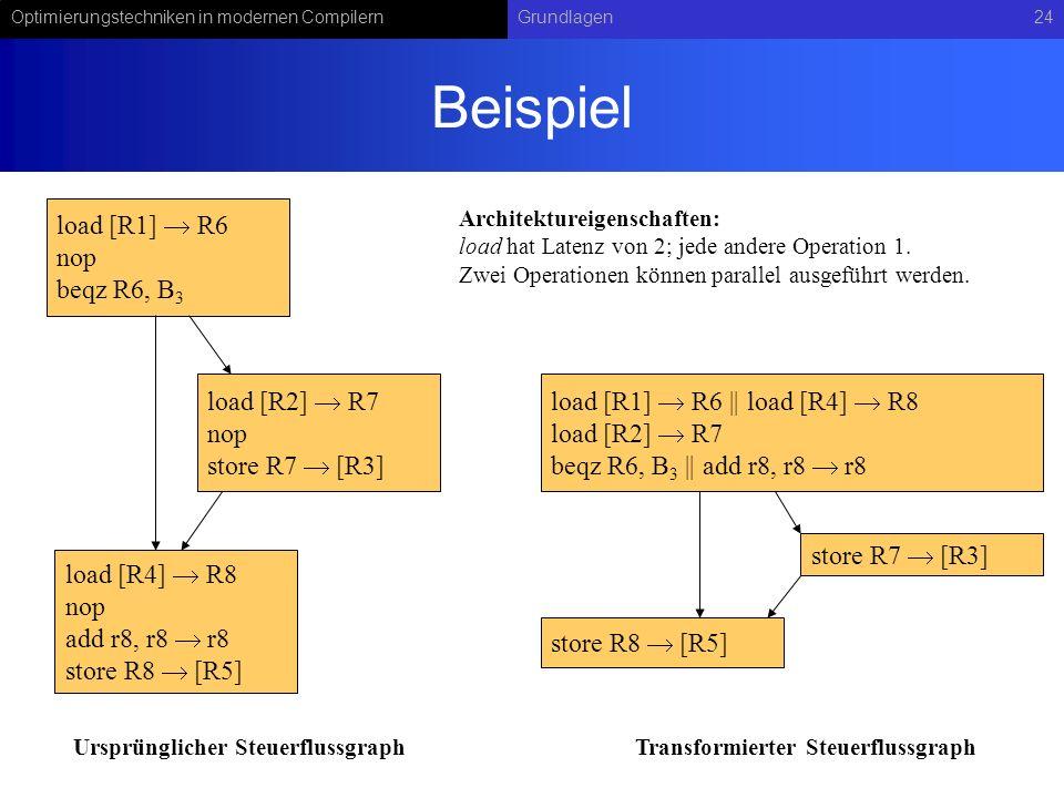 Optimierungstechniken in modernen CompilernGrundlagen24 Beispiel load [R1] R6 nop beqz R6, B 3 load [R2] R7 nop store R7 [R3] load [R4] R8 nop add r8,