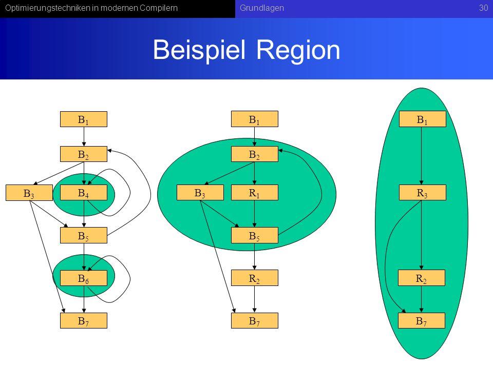 Optimierungstechniken in modernen CompilernGrundlagen30 Beispiel Region B1B1 B2B2 B3B3 B5B5 R2R2 R1R1 B7B7 B1B1 B2B2 B3B3 B5B5 B6B6 B4B4 B7B7 B1B1 R2R