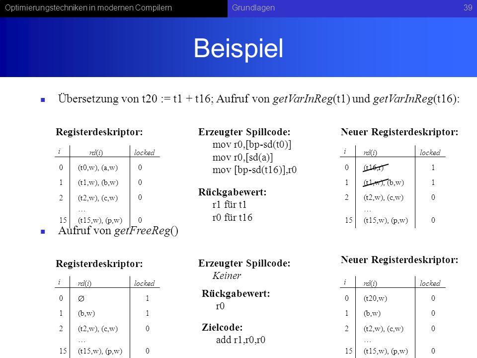 Optimierungstechniken in modernen CompilernGrundlagen39 Beispiel Übersetzung von t20 := t1 + t16; Aufruf von getVarInReg(t1) und getVarInReg(t16): Auf