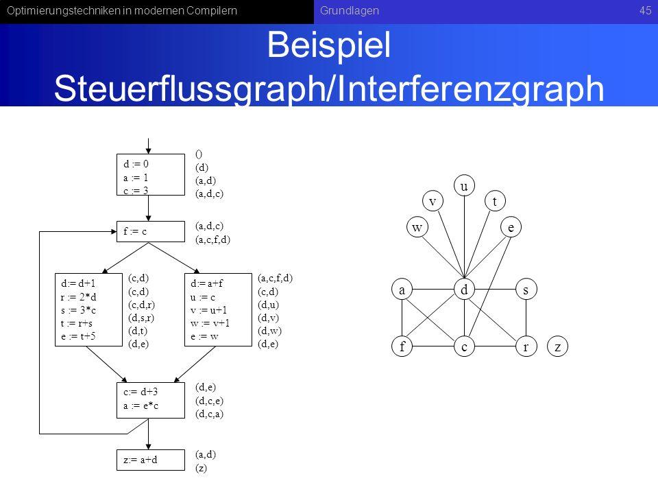 Optimierungstechniken in modernen CompilernGrundlagen45 Beispiel Steuerflussgraph/Interferenzgraph d := 0 a := 1 c := 3 f := c d:= d+1 r := 2*d s := 3