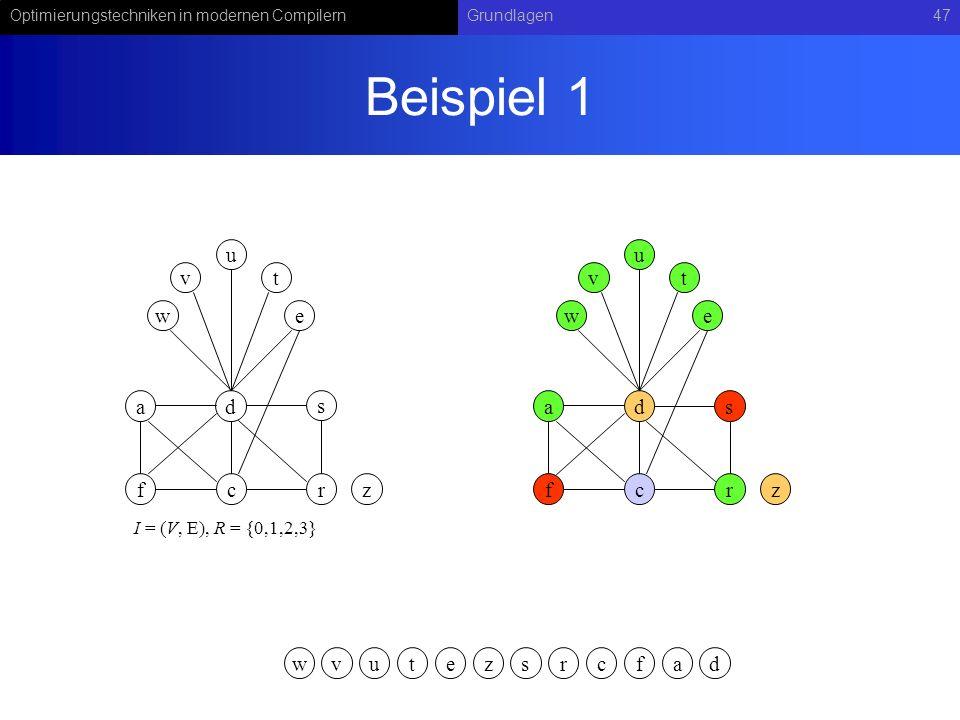 Optimierungstechniken in modernen CompilernGrundlagen47 Beispiel 1 ad s fcr v u w t e I = (V, E), R = {0,1,2,3} z vuwtezsrcfa ads fcr v u w t e z d