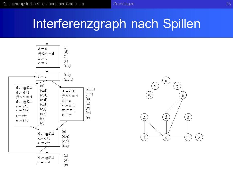 Optimierungstechniken in modernen CompilernGrundlagen53 Interferenzgraph nach Spillen d := 0 @&d := d a := 1 c := 3 f := c d := @&d d := d+1 @&d := d