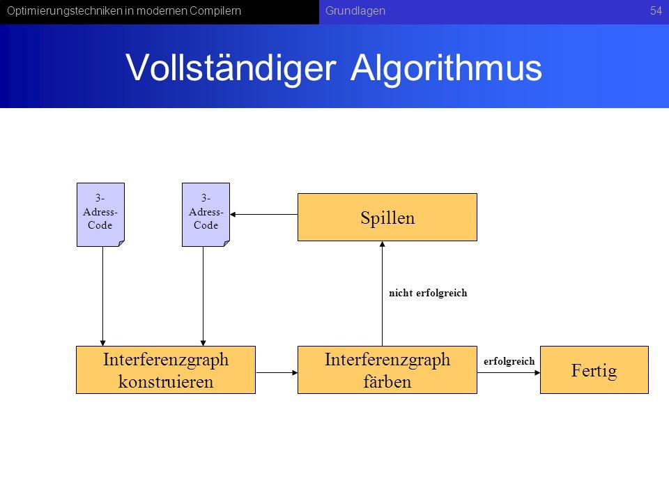 Optimierungstechniken in modernen CompilernGrundlagen54 Vollständiger Algorithmus Interferenzgraph konstruieren Interferenzgraph färben Spillen Fertig