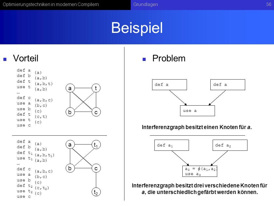 Optimierungstechniken in modernen CompilernGrundlagen56 Beispiel Vorteil Problem at bc def a def b def t 1 use t 1 … def c use a use b def t 2 use t 2
