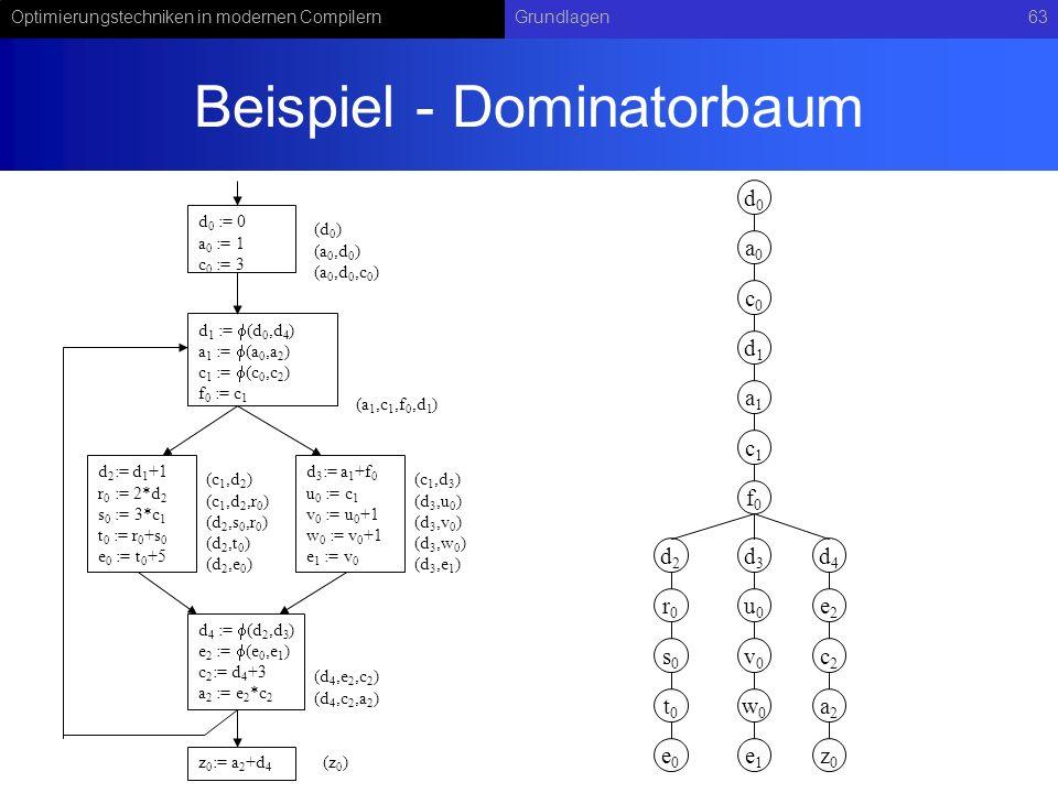 Optimierungstechniken in modernen CompilernGrundlagen63 Beispiel - Dominatorbaum d 0 := 0 a 0 := 1 c 0 := 3 d 1 := (d 0,d 4 ) a 1 := (a 0,a 2 ) c 1 :=