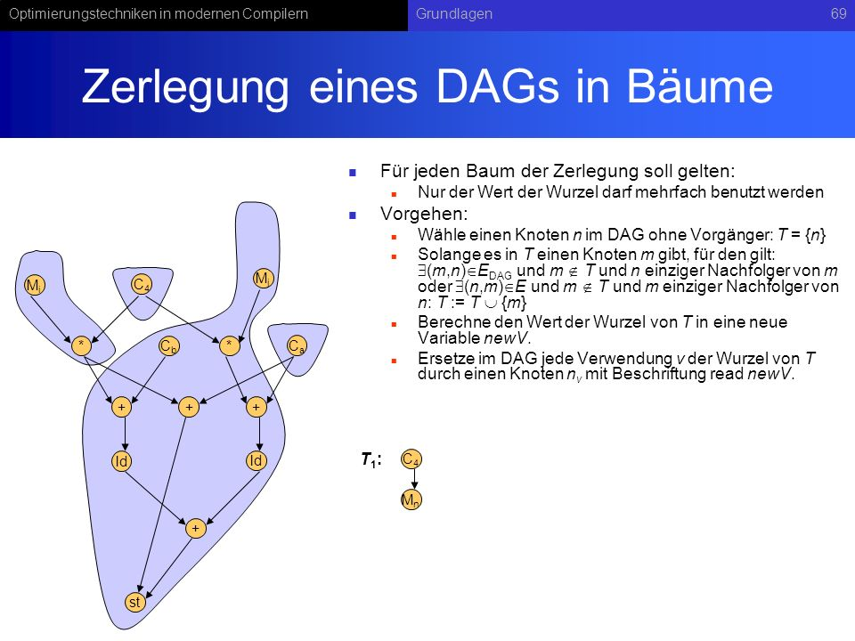 Optimierungstechniken in modernen CompilernGrundlagen69 Zerlegung eines DAGs in Bäume Für jeden Baum der Zerlegung soll gelten: Nur der Wert der Wurze