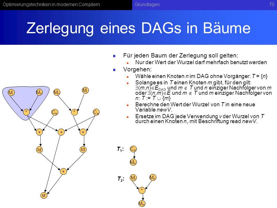 Optimierungstechniken in modernen CompilernGrundlagen70 Zerlegung eines DAGs in Bäume Für jeden Baum der Zerlegung soll gelten: Nur der Wert der Wurze