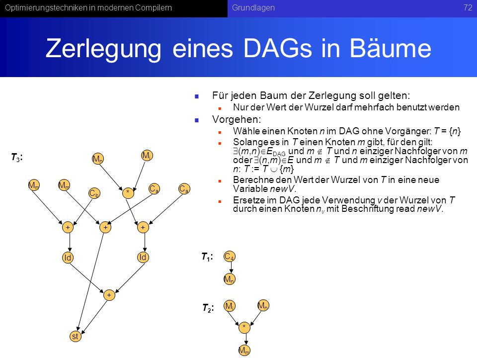 Optimierungstechniken in modernen CompilernGrundlagen72 Zerlegung eines DAGs in Bäume Für jeden Baum der Zerlegung soll gelten: Nur der Wert der Wurze