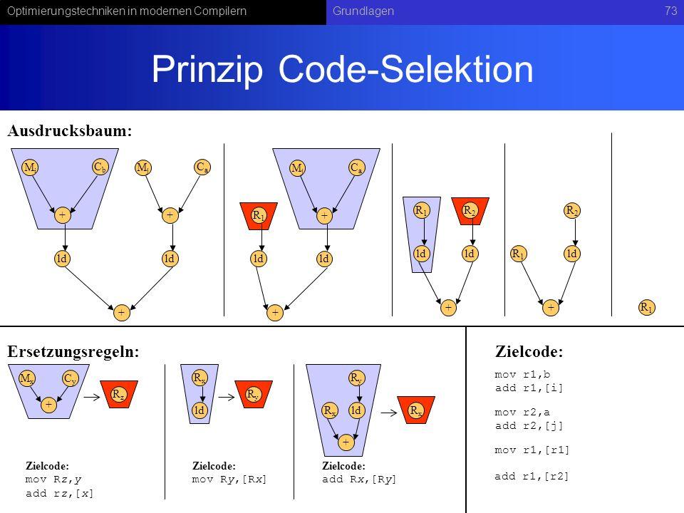Optimierungstechniken in modernen CompilernGrundlagen73 Prinzip Code-Selektion CbCb + ld + + MiMi CaCa MjMj R1R1 + + CaCa MjMj R1R1 + R2R2 R1R1 + R2R2