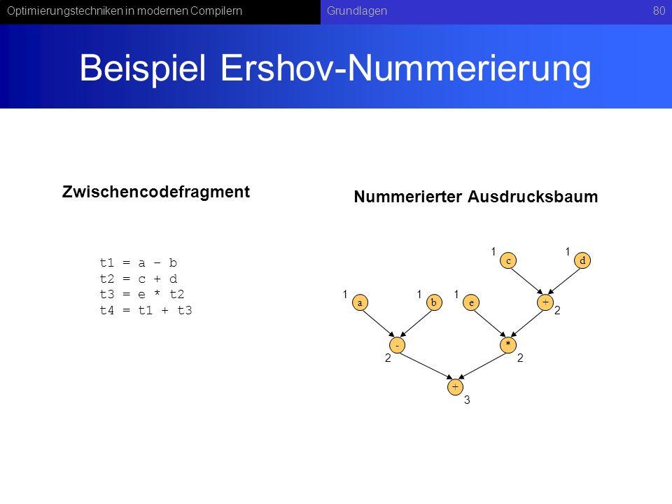 Optimierungstechniken in modernen CompilernGrundlagen80 Beispiel Ershov-Nummerierung t1 = a – b t2 = c + d t3 = e * t2 t4 = t1 + t3 - ab+ cd * e + 111