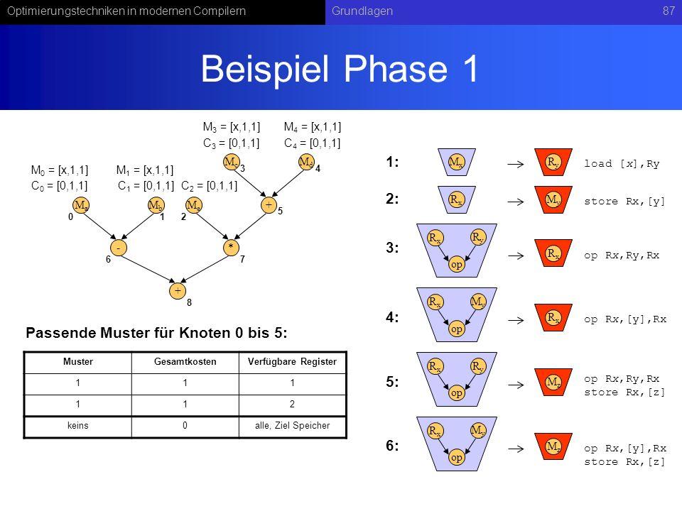 Optimierungstechniken in modernen CompilernGrundlagen87 Beispiel Phase 1 - MaMa MbMb + McMc MdMd * MeMe + RyRy op RxRx RxRx MxMx RyRy load [x],Ry op R