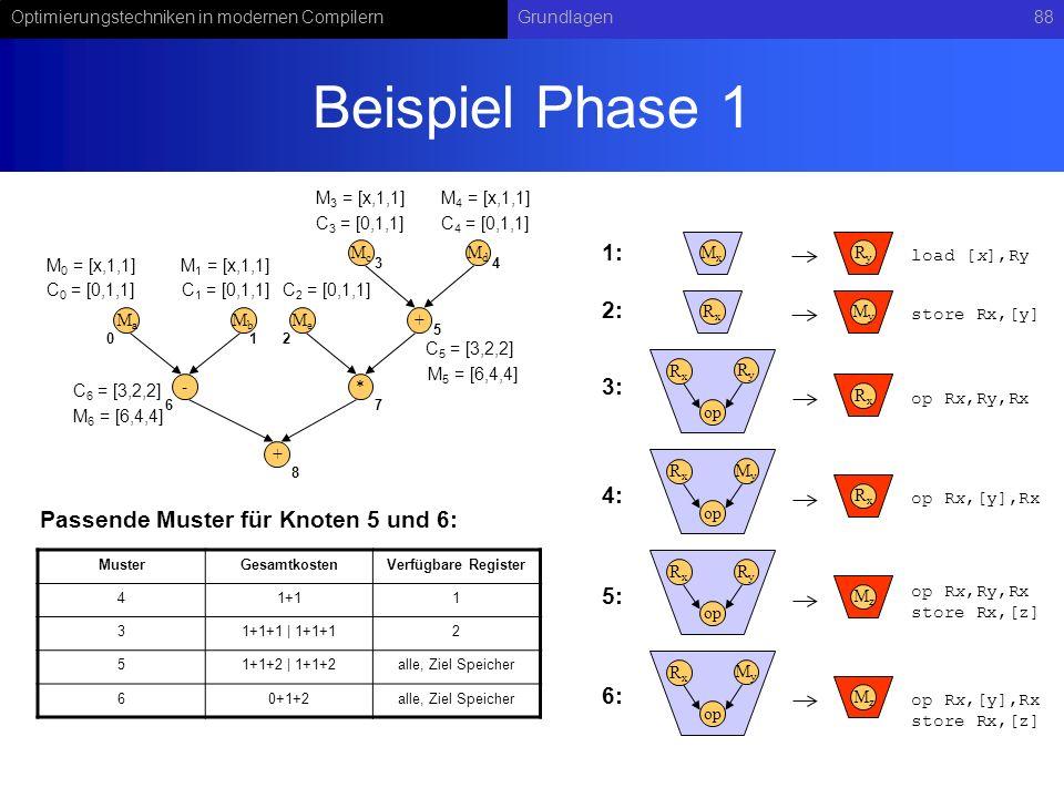 Optimierungstechniken in modernen CompilernGrundlagen88 Beispiel Phase 1 - MaMa MbMb + McMc MdMd * MeMe + C 0 = [0,1,1]C 1 = [0,1,1] RyRy op RxRx RxRx